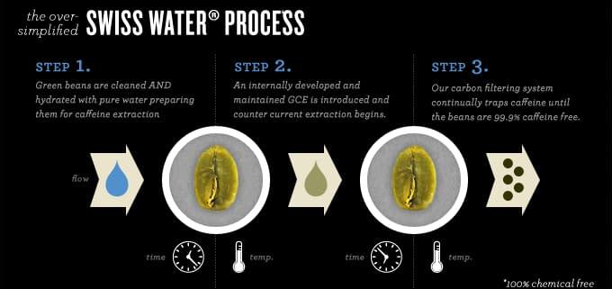 Swiss-Water-Process-Achilles-Coffee-Roasters-San-Diego